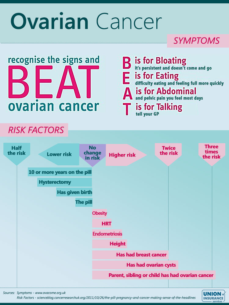 Ovarian Cancer Awareness Month Union Insurance