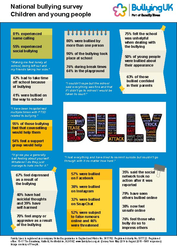 Bullying uk national survey 2014 family lives children and young people altavistaventures Image collections