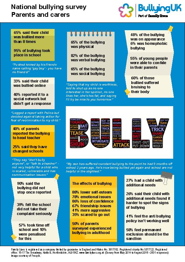 Bullying uk national survey 2014 family lives we received 2631 responses from parents and carers who shared their experiences of bullying towards their children and young people altavistaventures Image collections